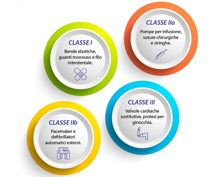 Immagine 1. Classificazione dei dispositivi medicali